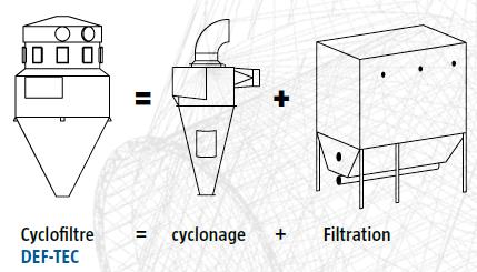 Dessin cyclofiltre